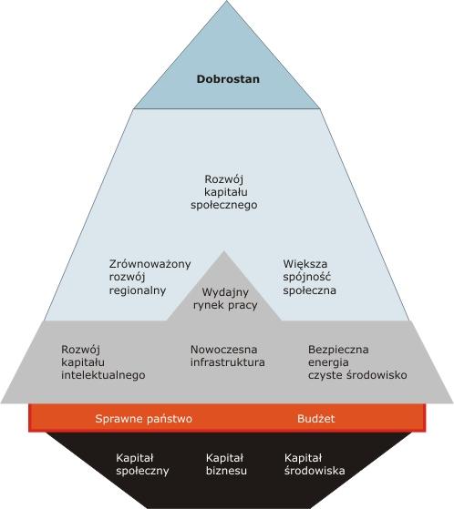 model rozwoju Polski