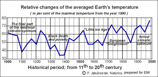 klimat_1000_2000_en.JPG