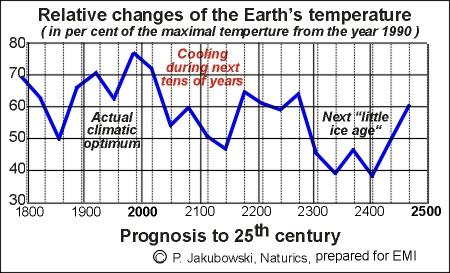 prognoza_klimatu_do_2500_en.JPG