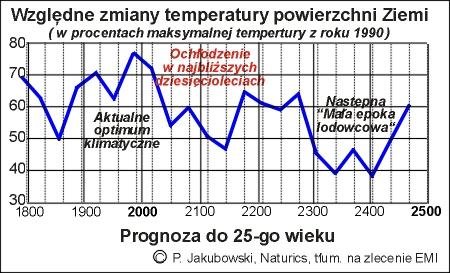 prognoza_klimatu_do_2500_pl.JPG